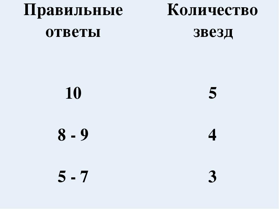 Правильные ответыКоличество звезд 105 8 - 94 5 - 73