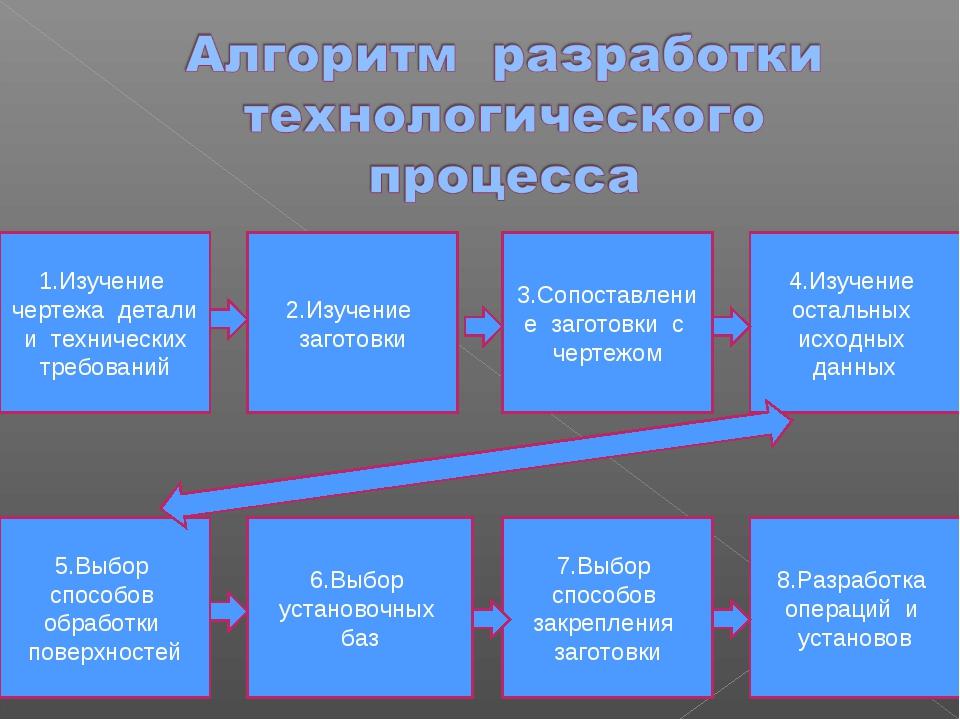 1.Изучение чертежа детали и технических требований 2.Изучение заготовки 5.Выб...