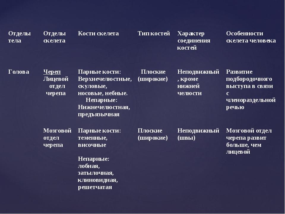 Отделы телаОтделы скелетаКости скелетаТип костейХарактер соединения косте...
