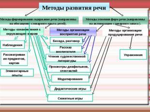 Методы усвоения форм речи (направлены на активизацию словарного запаса ).