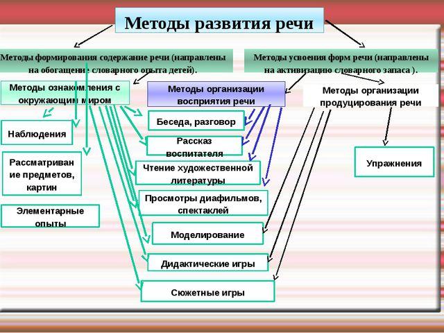 Методы усвоения форм речи (направлены на активизацию словарного запаса ). ...