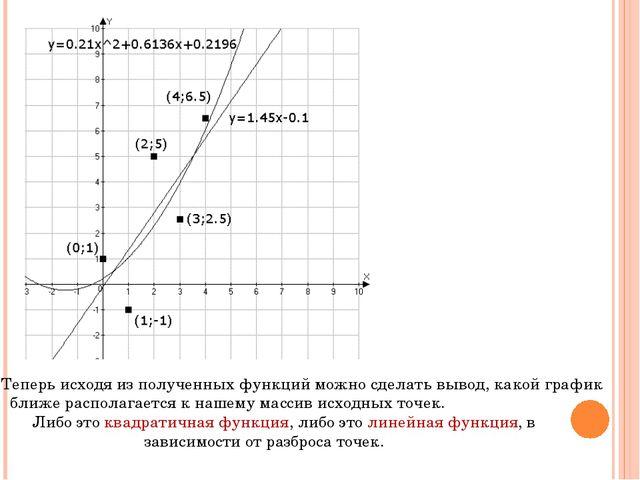 Теперь исходя из полученных функций можно сделать вывод, какой график ближе р...