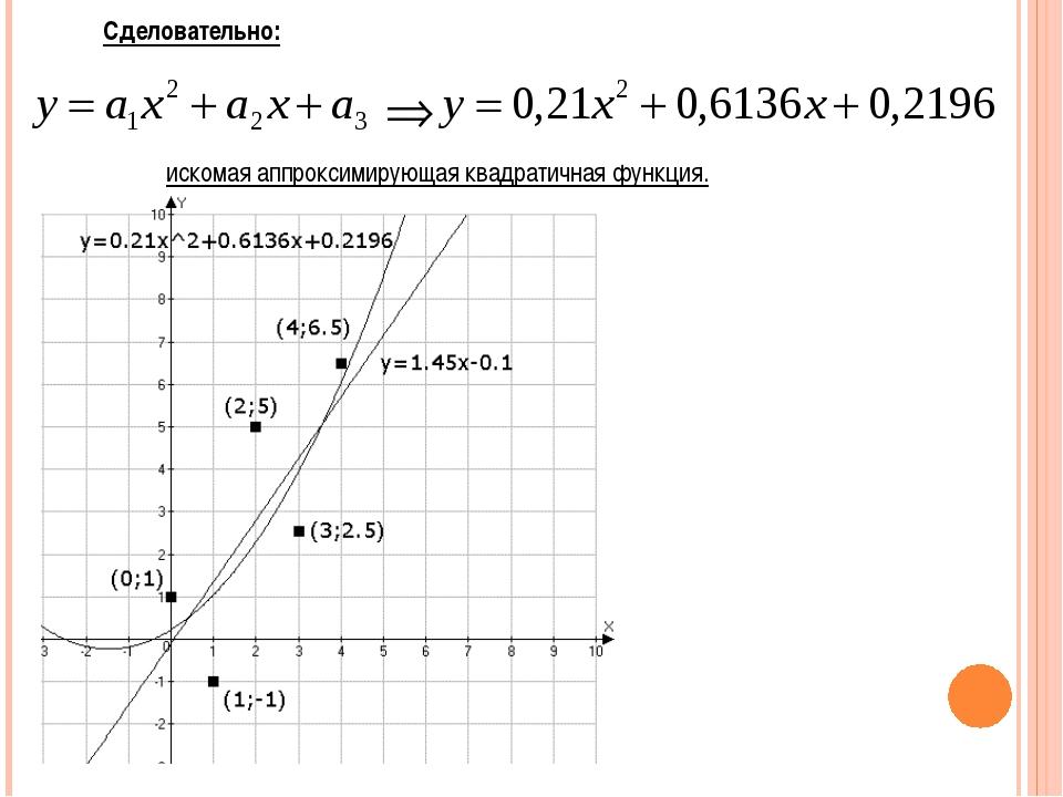 Сделовательно: искомая аппроксимирующая квадратичная функция.
