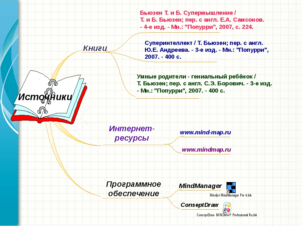Интернет-ресурсы Источники Бьюзен Т. и Б. Супермышление / Т. и Б. Бьюзен; пе...
