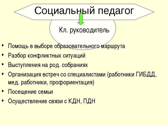 Кл. руководитель Помощь в выборе образовательного маршрута Разбор конфликтных...