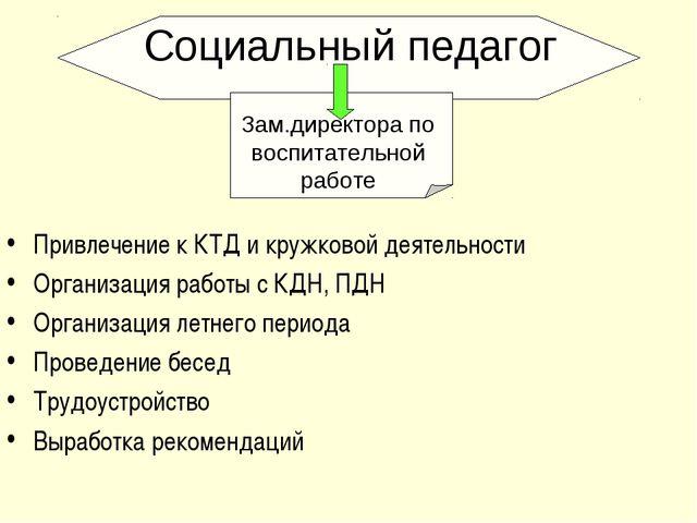 Привлечение к КТД и кружковой деятельности Организация работы с КДН, ПДН Орга...