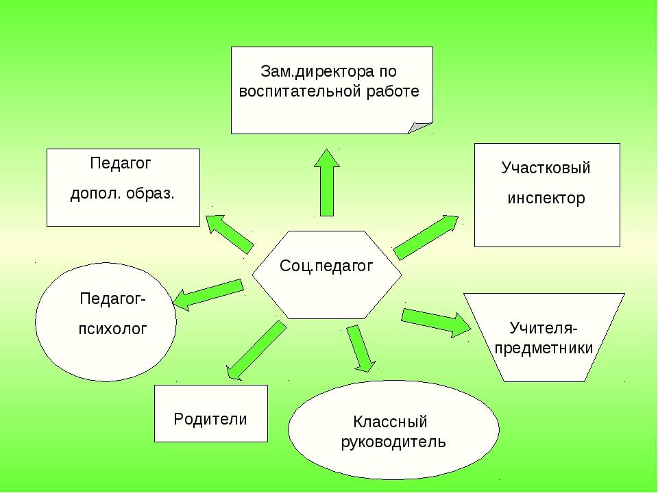 Соц.педагог Учителя- предметники Родители