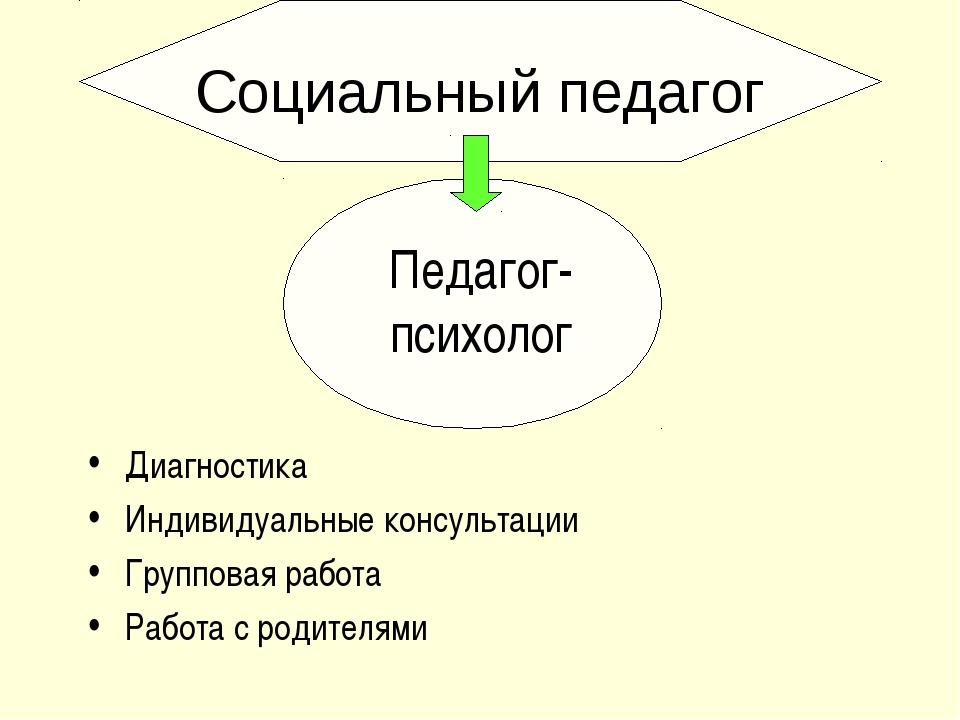 Педагог- психолог Диагностика Индивидуальные консультации Групповая работа Ра...