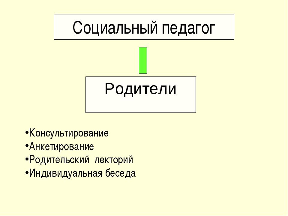 Социальный педагог Родители Консультирование Анкетирование Родительский лекто...