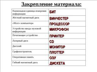 ДИСКЕТА Гибкий магнитный диск ОЗУ Оперативная память ПЛОТТЕР Графопостроитель