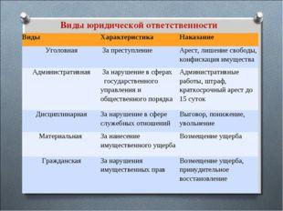 Виды юридической ответственности ВидыХарактеристикаНаказание Уголовная За