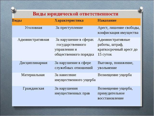Виды юридической ответственности ВидыХарактеристикаНаказание Уголовная За...