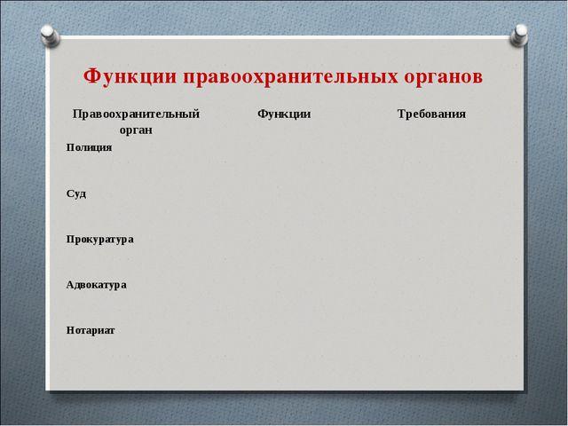Функции правоохранительных органов Правоохранительный органФункцииТребовани...