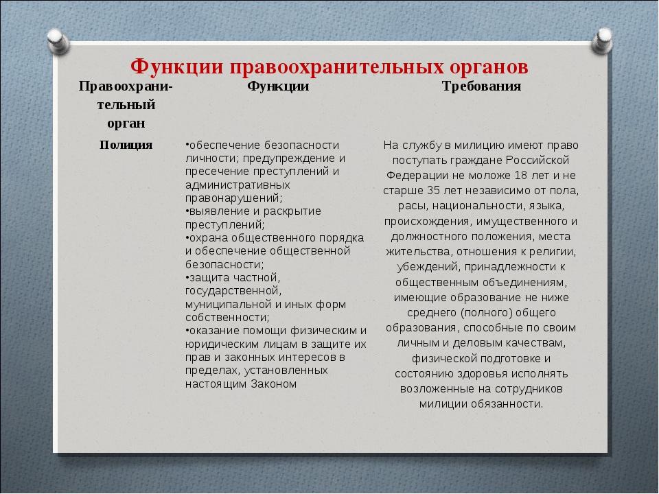 Функции правоохранительных органов Правоохрани- тельный органФункцииТребова...
