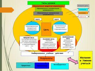 Образовательно–предметная направленность Типы уроков Образовательно–познават