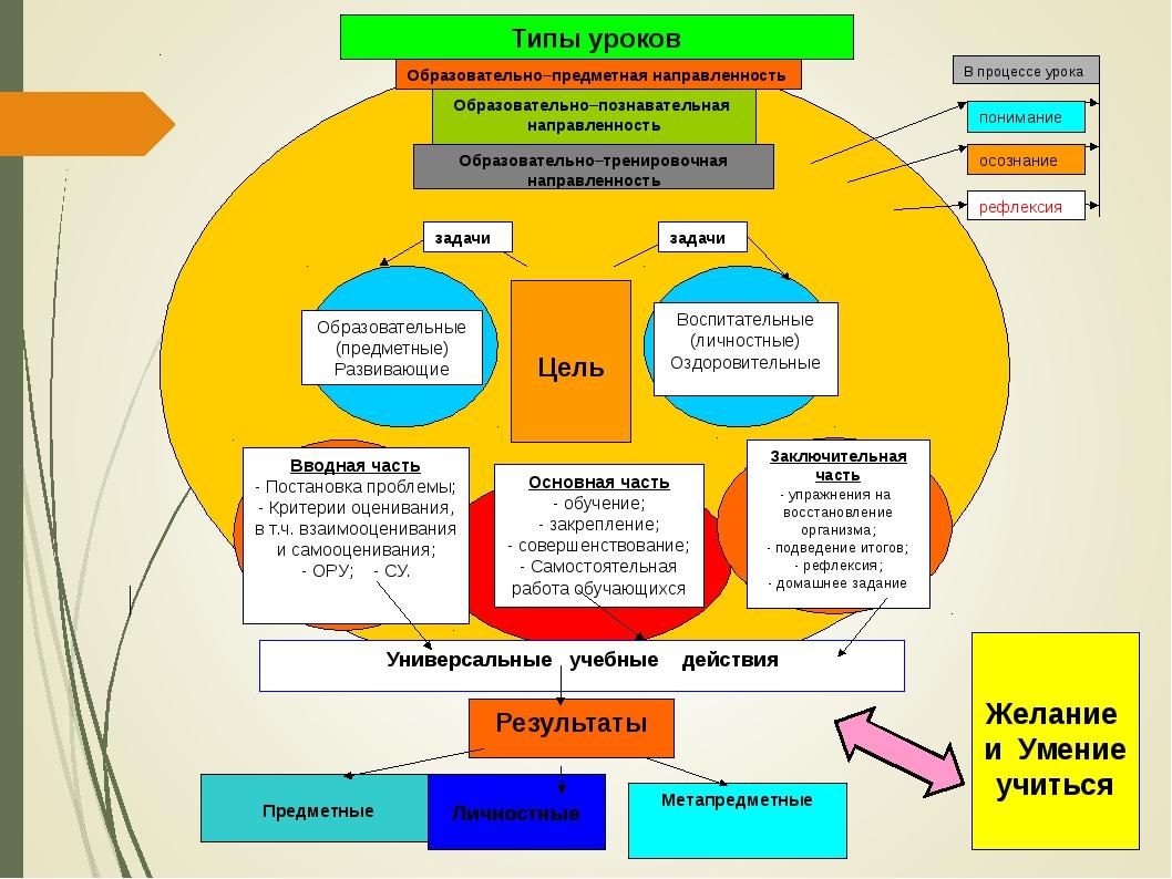 Образовательно–предметная направленность Типы уроков Образовательно–познават...