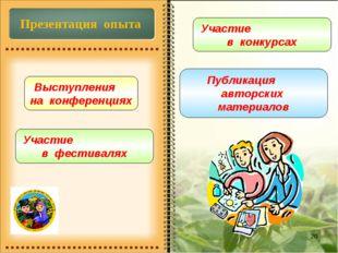 * Презентация опыта Выступления на конференциях Участие в конкурсах Публикаци