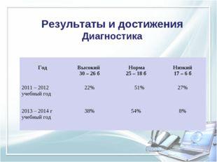 Результаты и достижения Диагностика Год Высокий 30 – 26 б Норма 25 – 18 б