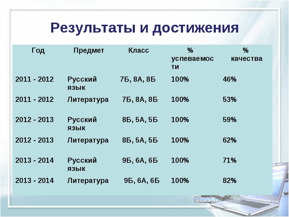 Результаты и достижения Год Предмет Класс % успеваемости% качества 2011 -...
