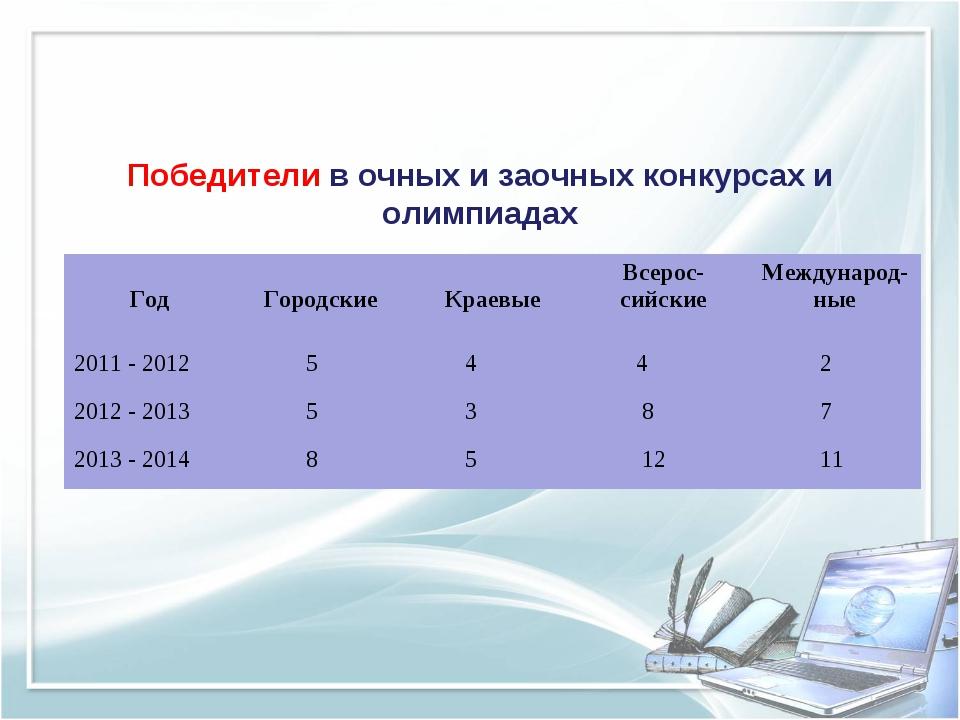 Победители в очных и заочных конкурсах и олимпиадах Год Городские Краевые...