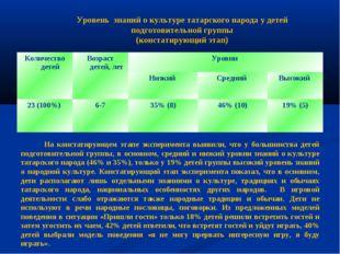 Уровень знаний о культуре татарского народа у детей подготовительной группы (