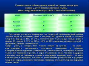 Сравнительная таблица уровня знаний о культуре татарского народа у детей подг