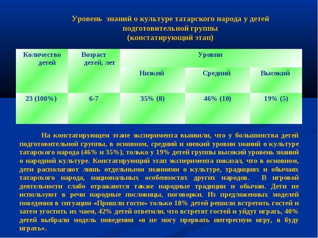 Уровень знаний о культуре татарского народа у детей подготовительной группы (...