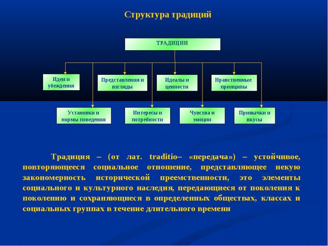 Идеи и убеждения Структура традиций Традиция – (от лат. traditio– «передача»)...