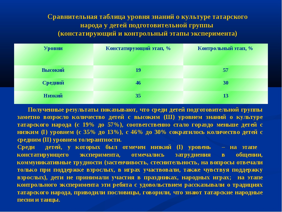 Сравнительная таблица уровня знаний о культуре татарского народа у детей подг...