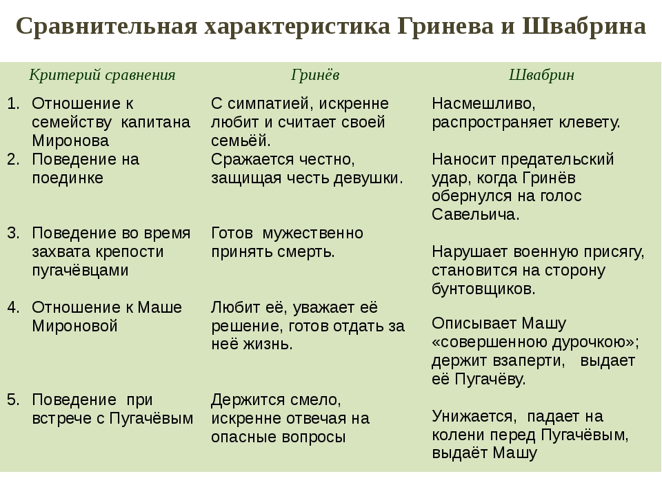 Сравнительная характеристика Гринева и Швабрина Критерий сравнения Гринёв Шва...