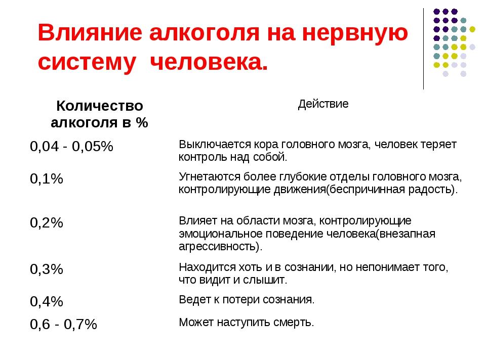 Влияние алкоголя на нервную систему человека. Количество алкоголя в %Действи...