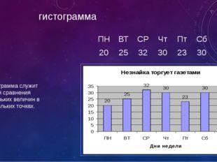 гистограмма Гистограмма служит для сравнения нескольких величин в нескольких