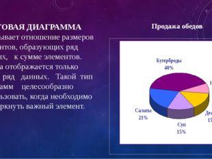 КРУГОВАЯ ДИАГРАММА показывает отношение размеров элементов, образующих ряд да
