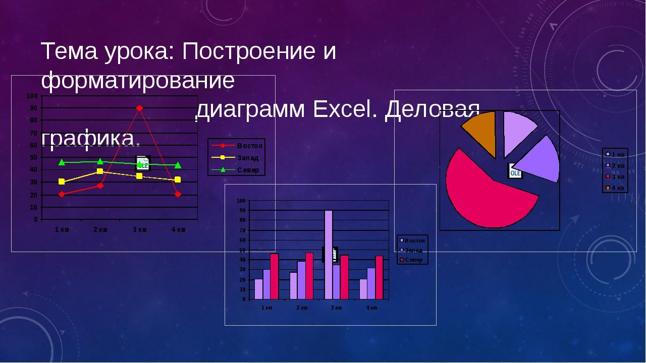 Тема урока: Построение и форматирование диаграмм Excel. Деловая графика.