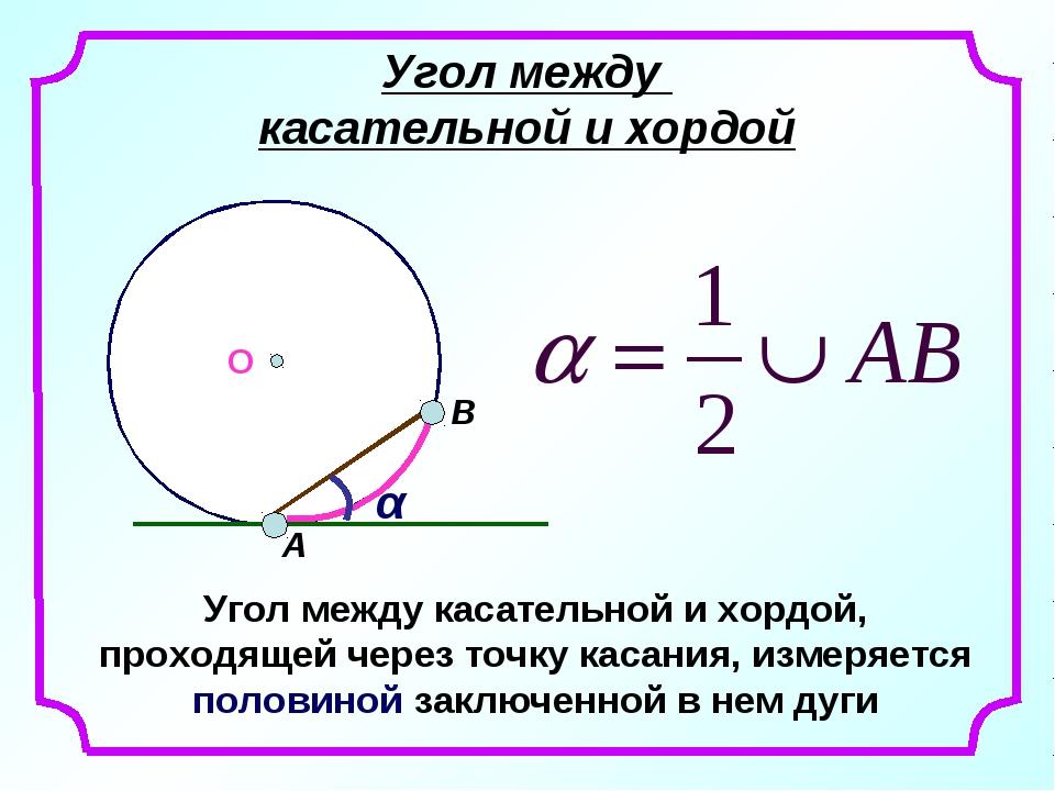 Угол между касательной и хордой О α Угол между касательной и хордой, проходящ...
