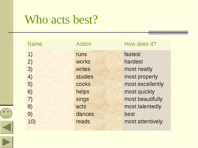Who acts best? NameActionHow does it? 1) 2) 3) 4) 5) 6) 7) 8) 9) 10)runs w...