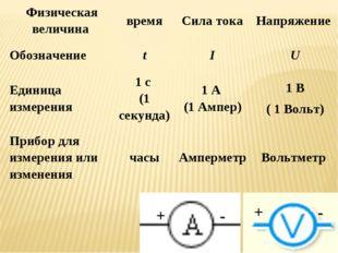 Физическая величина времяСила токаНапряжение ОбозначениеtIU Единица изм