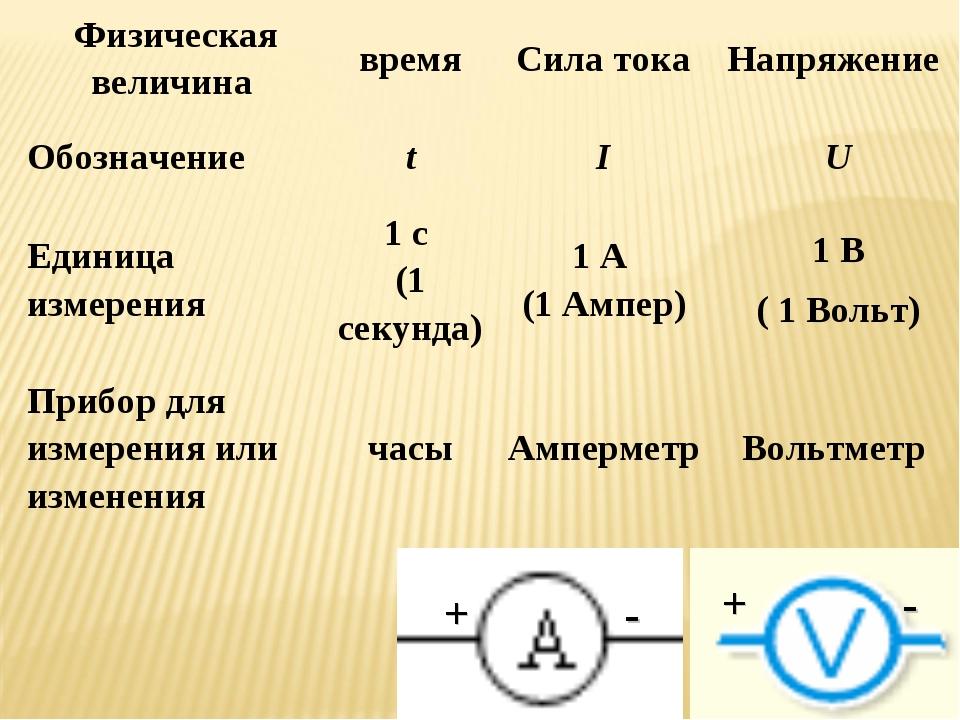 Физическая величина времяСила токаНапряжение ОбозначениеtIU Единица изм...