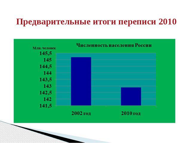 Предварительные итоги переписи 2010