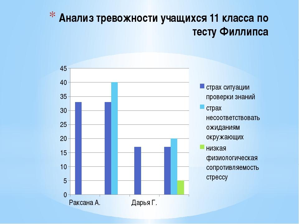Анализ тревожности учащихся 11 класса по тесту Филлипса