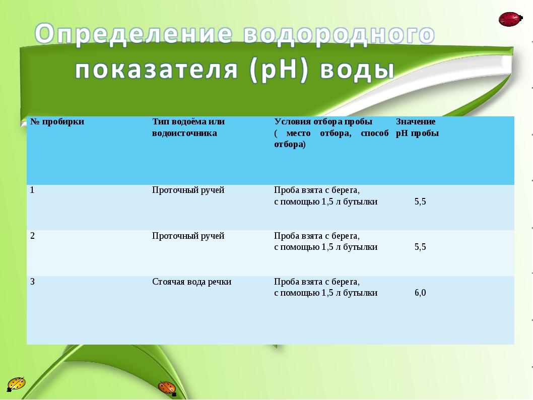 № пробиркиТип водоёма или водоисточникаУсловия отбора пробы ( место отбора,...