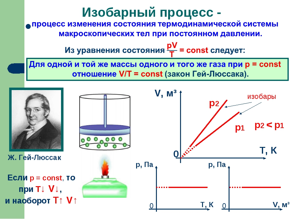 Изобарный процесс - Ж. Гей-Люссак Если р = const, то при Т↓ V↓, и наоборот T↑...