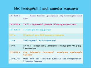 Моңғолдардың Қазақстанды жаулауы 1207-1208 жЖошы Енисей қырғыздарын, Сібір х