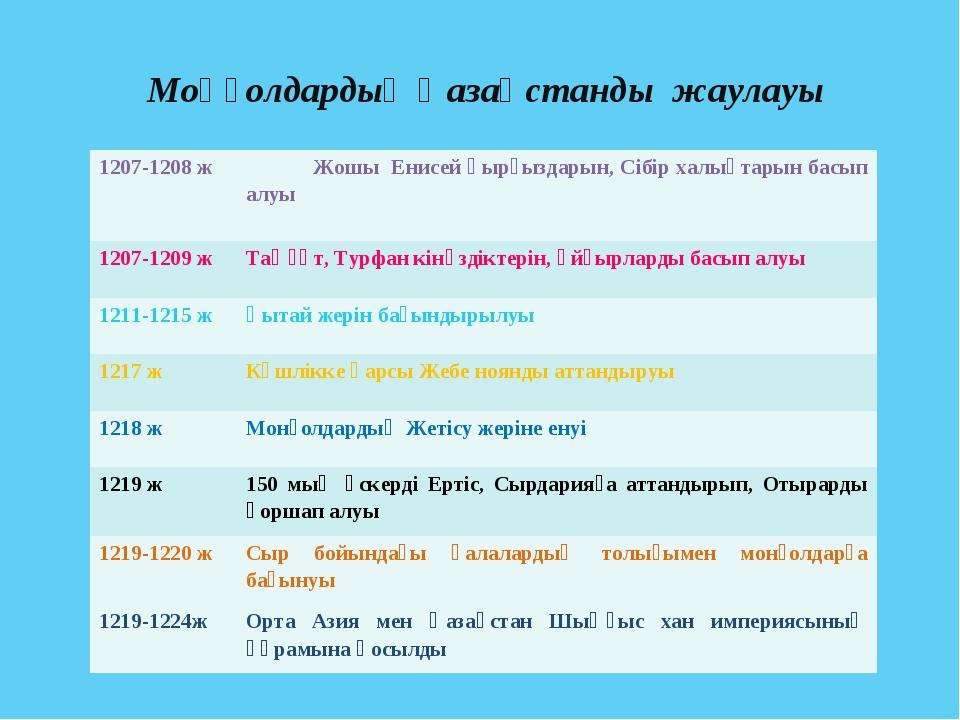 Моңғолдардың Қазақстанды жаулауы 1207-1208 жЖошы Енисей қырғыздарын, Сібір х...