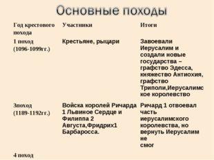 Год крестового походаУчастникиИтоги 1 поход (1096-1099гг.)Крестьяне, рыцар