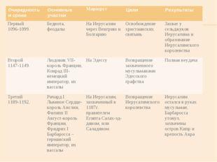 Очередность и срокиОсновные участкиМаршрут Цели Результаты Первый 1096-10