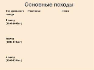 Год крестового походаУчастникиИтоги 1 поход (1096-1099гг.) 3поход (1189-1