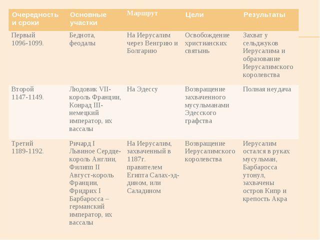 Очередность и срокиОсновные участкиМаршрут Цели Результаты Первый 1096-10...