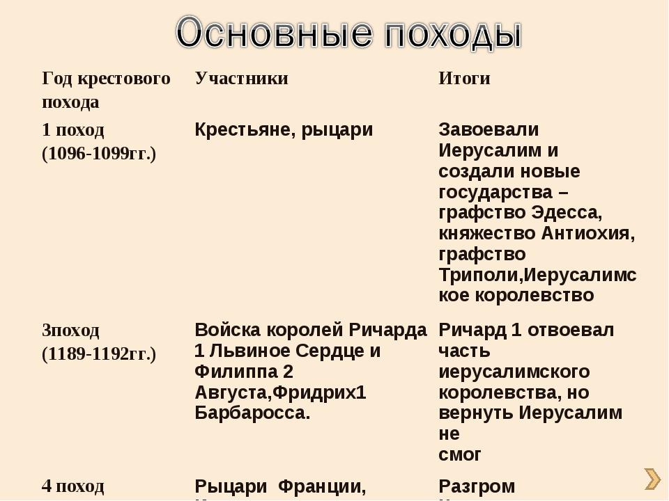 Год крестового походаУчастникиИтоги 1 поход (1096-1099гг.)Крестьяне, рыцар...