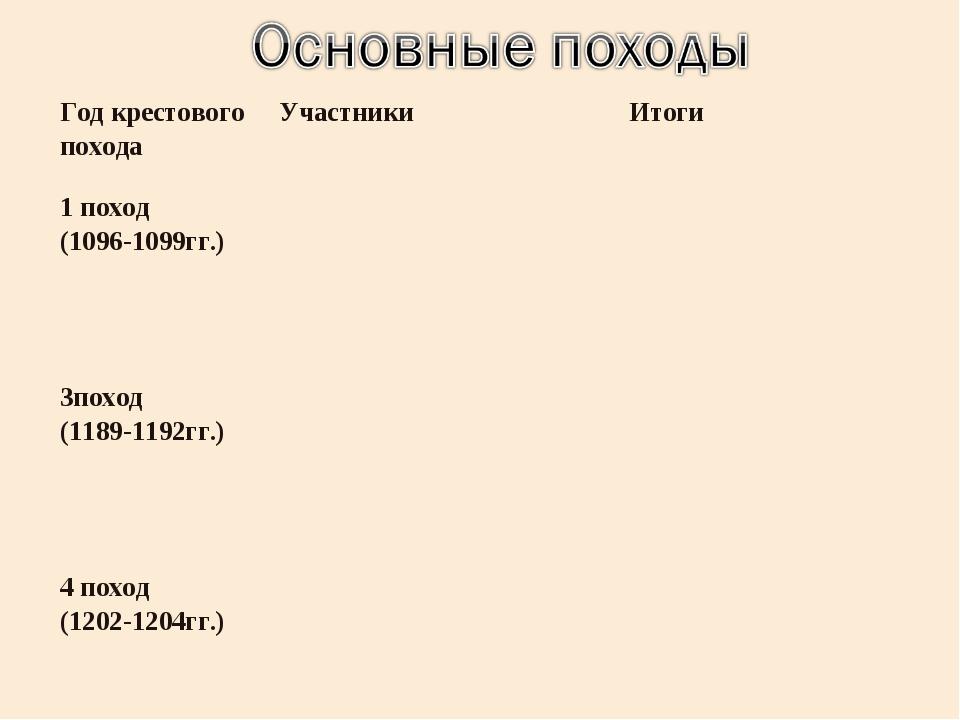 Год крестового походаУчастникиИтоги 1 поход (1096-1099гг.) 3поход (1189-1...